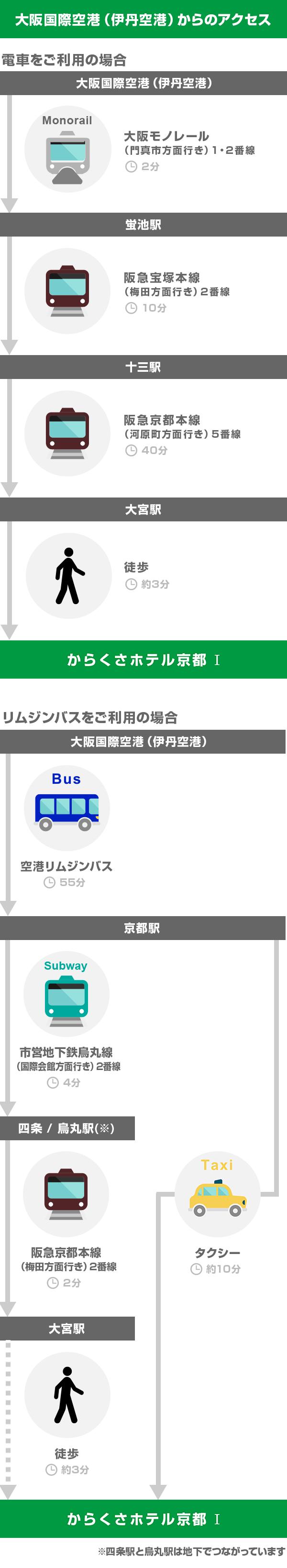 京都 駅 から 伊丹 空港 リムジン バス 時刻 表
